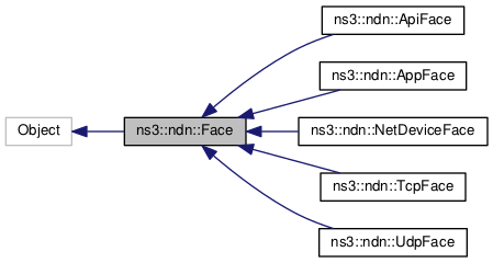 ndnSIM: ns3::ndn::Face Class Reference