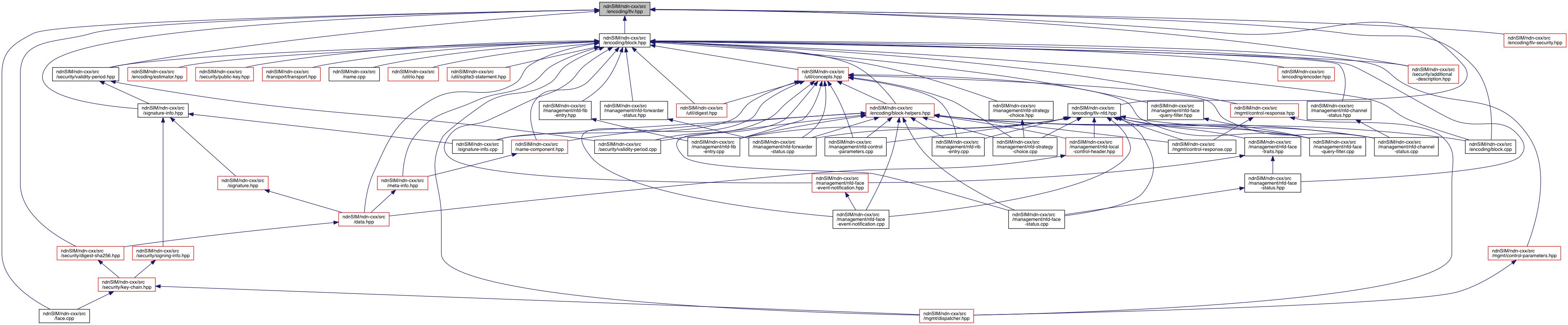 ndnSIM: ndnSIM/ndn-cxx/src/encoding/tlv hpp File Reference