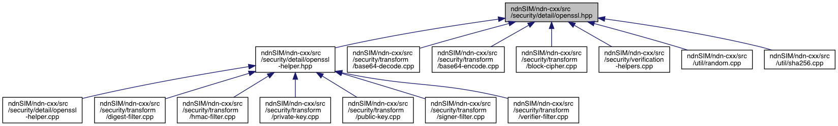 ndnSIM: ndnSIM/ndn-cxx/src/security/detail/openssl hpp File Reference