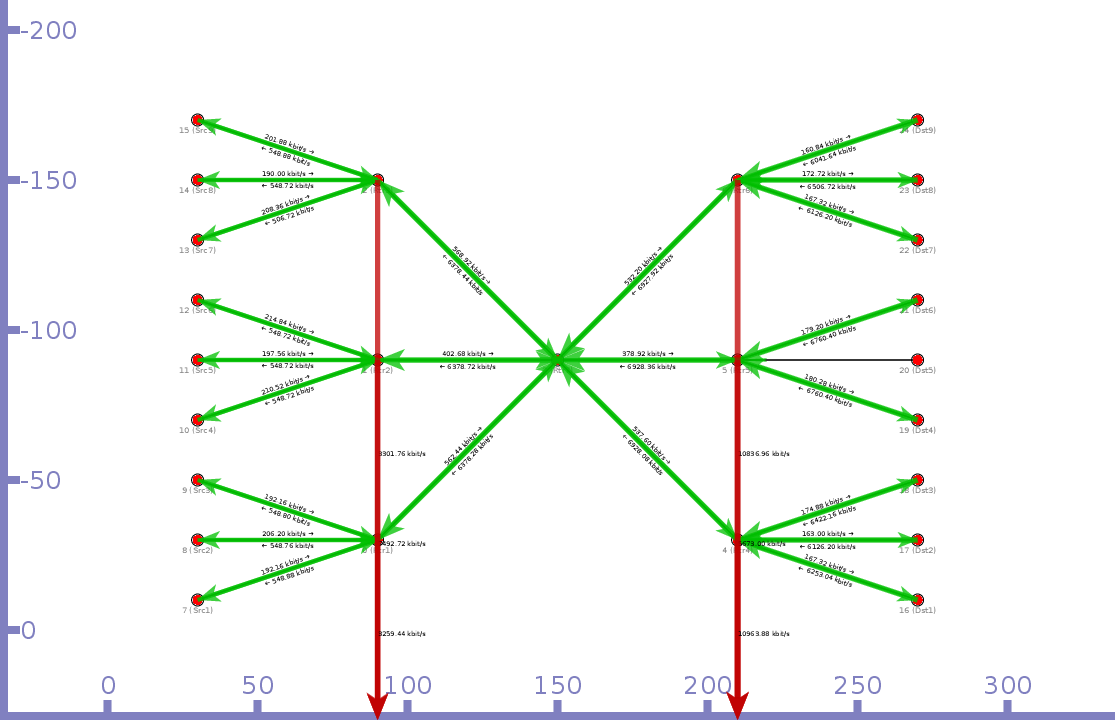 25-node tree topology