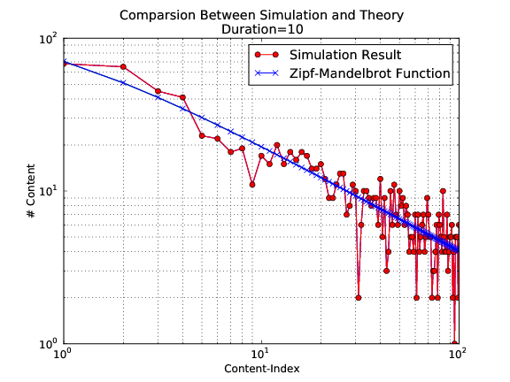 Comparsion between simulation and theory with simulation duration 10 seconds