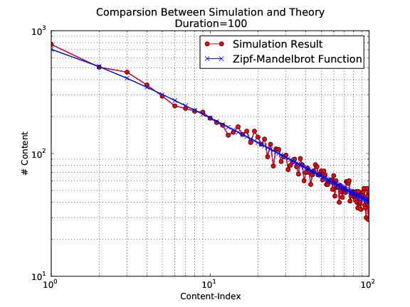 Comparsion between simulation and theory with simulation duration 100 seconds