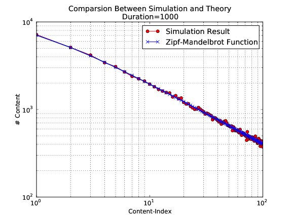 Comparsion between simulation and theory with simulation duration 1000 seconds