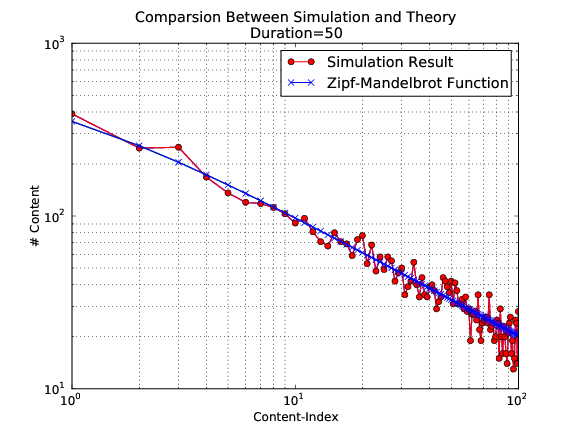 Comparsion between simulation and theory with simulation duration 50 seconds