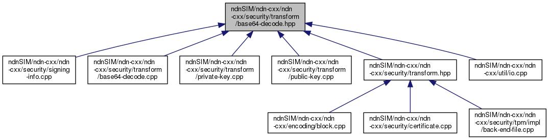 ndnSIM: ndnSIM/ndn-cxx/ndn-cxx/security/transform/base64-decode hpp
